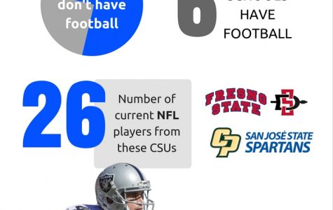 Should CSUSM get a football team?