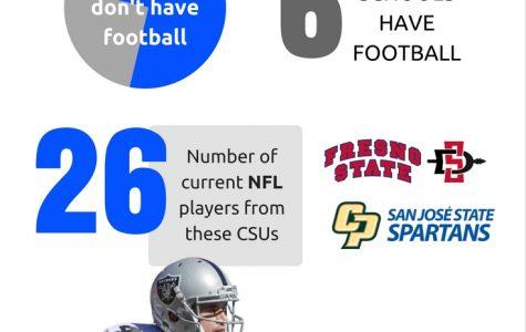 Should CSUSM get a football team?