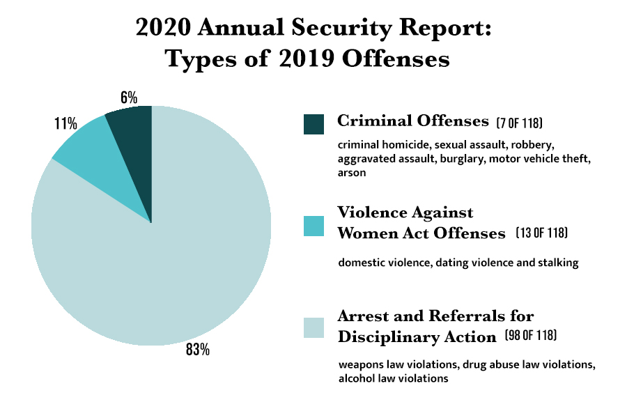 The breakdown of 2019s total offenses reveals that the vast majority of offenses were arrests and referrals for disciplinary action for weapons, drug and liquor law violations.